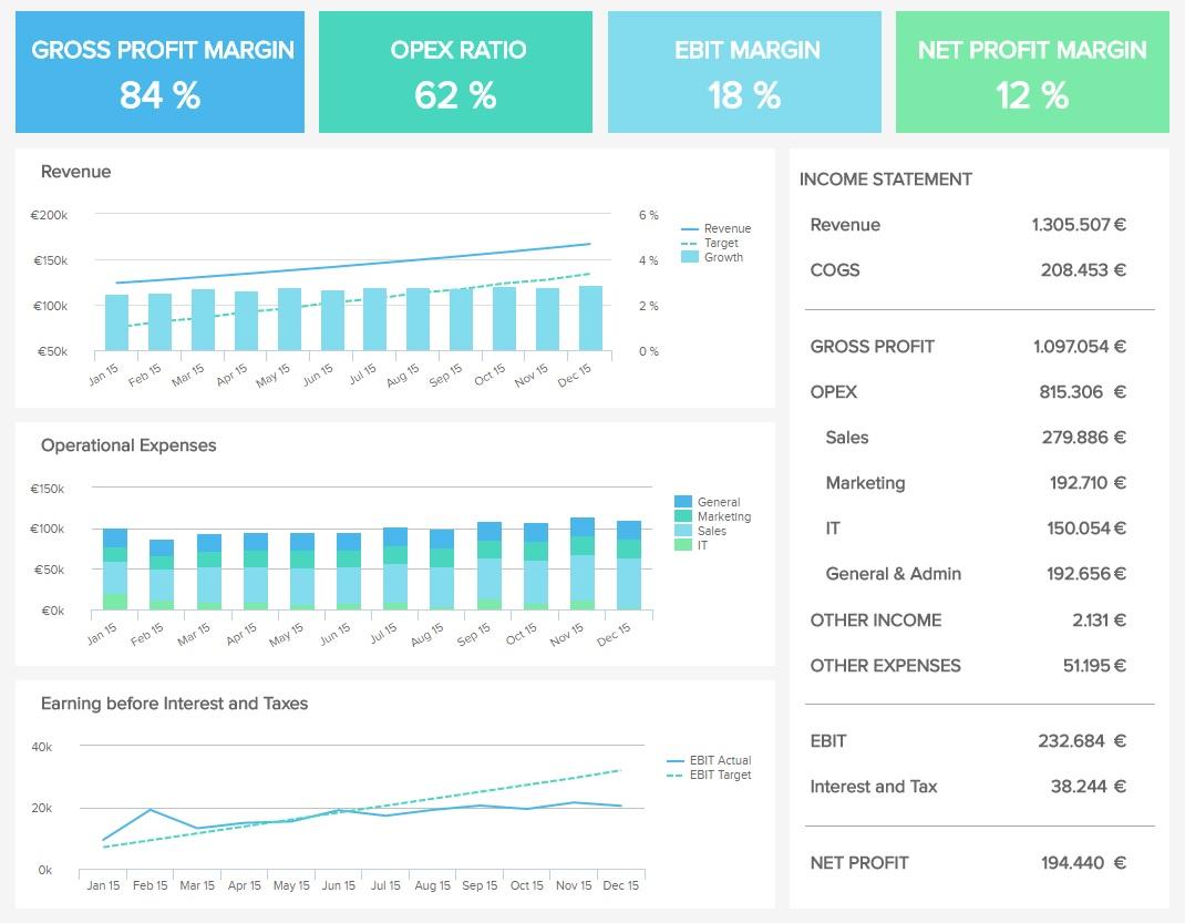 Finances management dashboard