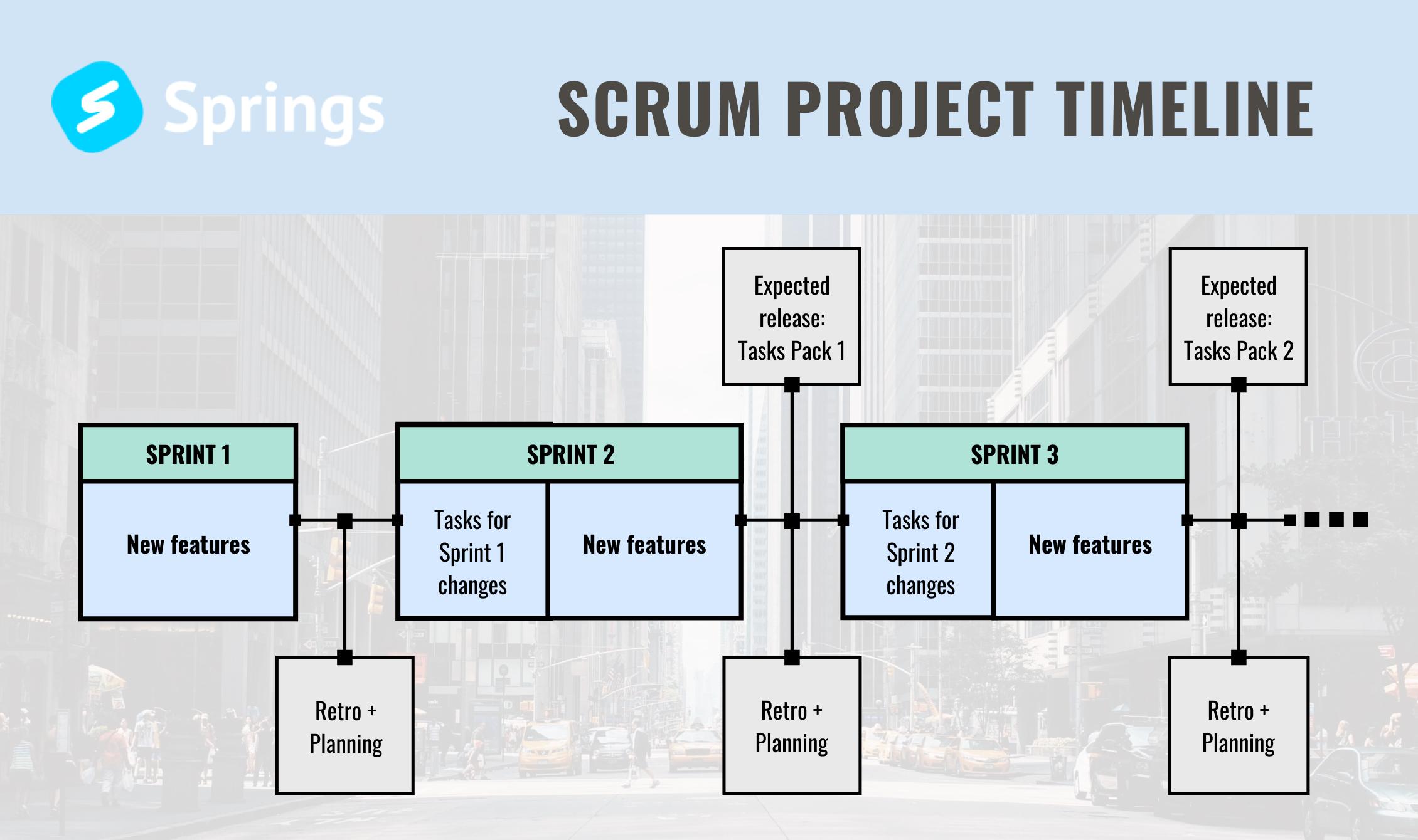 Scrum timeline