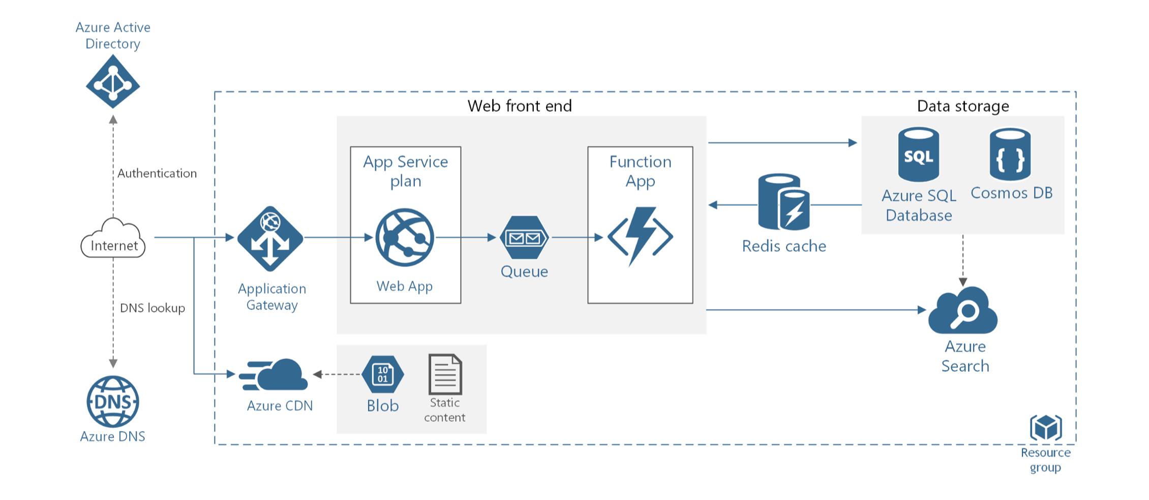 Web App Cloud Architecture example