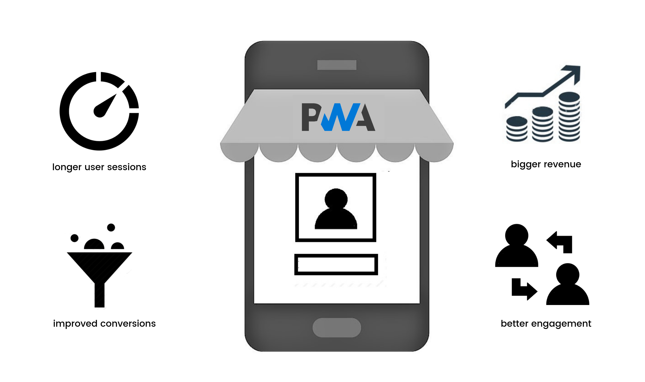 PWA benefits for eCommerce
